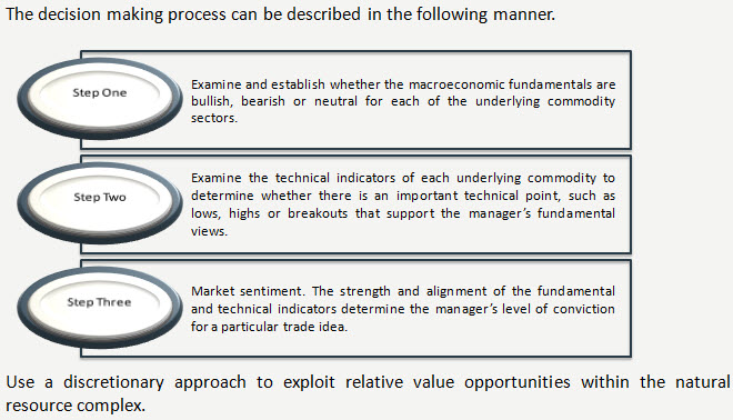 trading_process